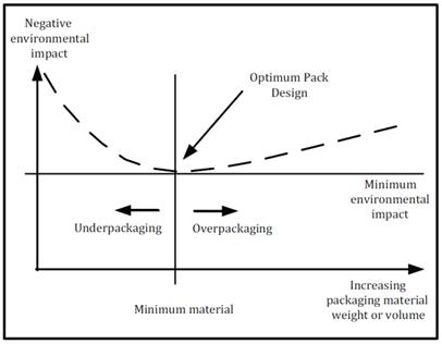 Milieudruk product-verpakkingscombinatie