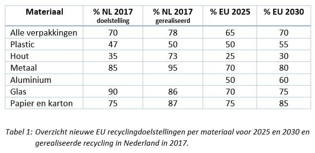Recycledoelstellingen EU