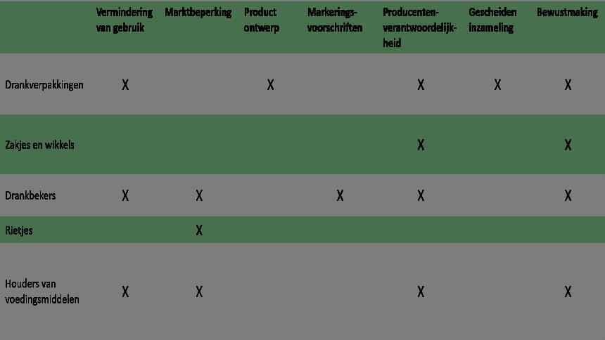 Tabel maatregelen SUP-richtlijn